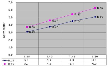 200Bar 압력에서의 두께, 필렛값에 따른 안정도 변화 그래프