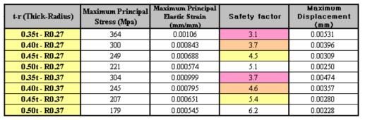 200 Bar 압력에 대한 시뮬레이션 평가표