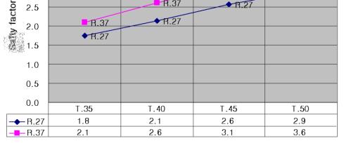 350Bar 압력에서의 두께, 필렛값에 따른 안정도 변화 그래프