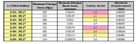 350 Bar 압력에 대한 시뮬레이션 평가표