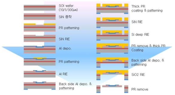 MEMS형 압력 감지 소자 개발 _ Process flow