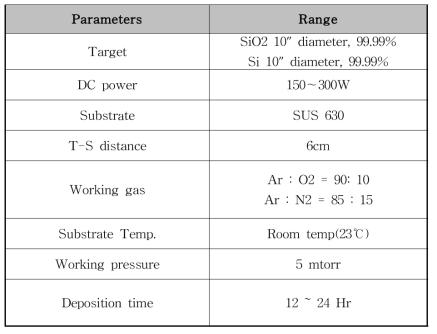 SiO2 / Si3N4 절연막 형성 Parameters
