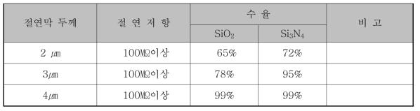 SiO2와 Si3N4의 두께에 따른 절연저항 수율 비교
