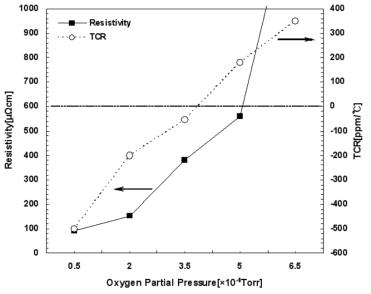 MEMS Silicon 의 산소분압에 따른 비저항 및 TCR 변화.