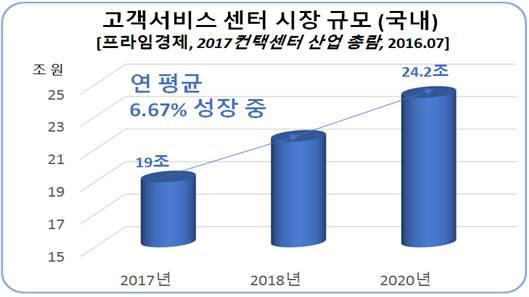 향후 3년 고객서비스 센터 시장 규모 (국내)
