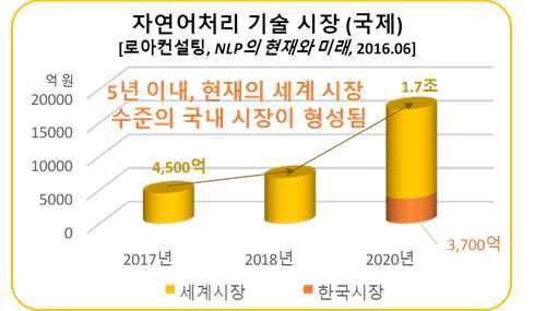 향후 3년 자연어처리 기술 시장(국내외)
