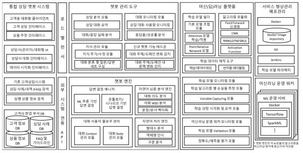 대화형 플랫폼 챗봇 솔루션 아키텍처