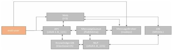 대화형 플랫폼 챗봇 솔루션 시스템(서버) 구성도