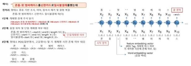 학습 기반 개체명 키워드 사전 확장을 위한 개체명 경계인식 모델