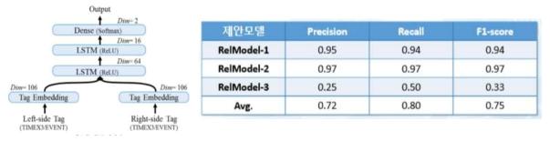 상대 시간 관계(TLink) 분석 모델 및 성능 결과표