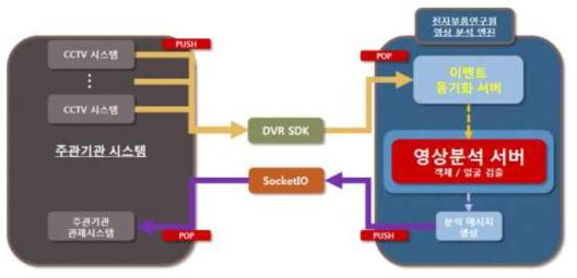 주관기관 시스템과 영상분석 엔진과의 구성도