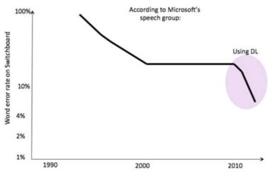 Word Error Rate
