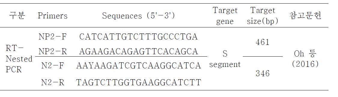SFTS 바이러스 유전자 검출을 위한 PCR에 사용된 Primers 및 Probe