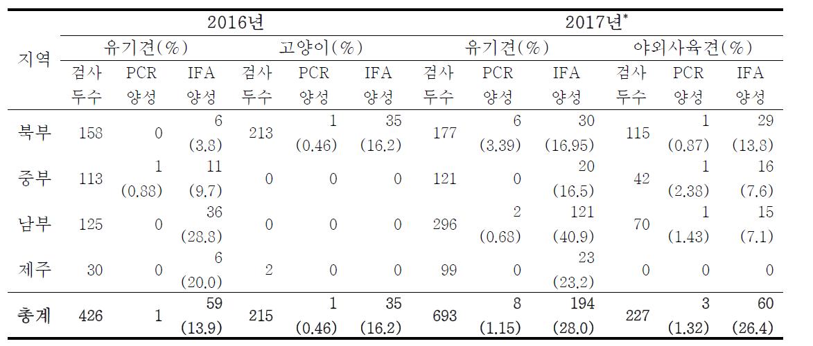 반려견, 야외사육견 및 고양이에서의 SFTS 항원·항체 검사 결과