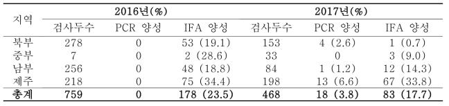 말에서의 SFTS 항원·항체 검사 결과