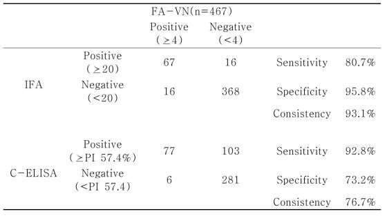 말 혈청을 이용한 항체진단법간의 진단효율 비교 결과