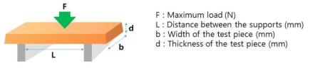 Elastic modulus 계산식의 이해를 돕기 위한 모식도