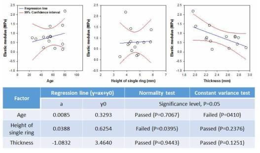 수집된 여성 환자 14명의 기관 물성. 연령에 상관없이, 나이별, 연골링의 높이별, 기관의 두께별로 정리된 기관의 물성. Regression line (y=ax+y0, blue line) 대비, 99%의 신뢰도를 갖는 범위 표시(Red line)