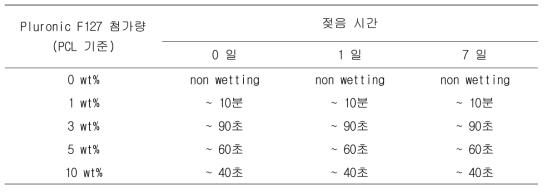 Pluronic F127 첨가량에 따른 PCL기관재생유도관의 젖음성 측정 결과