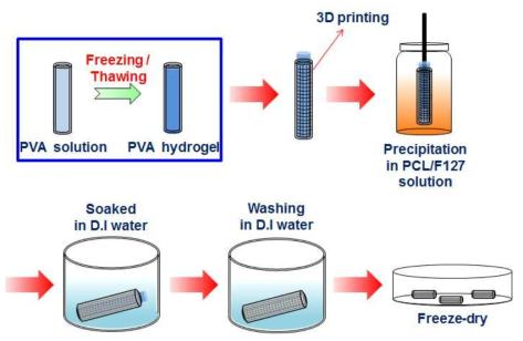 미세다공도관/3차원 프린팅기법으로 제조된 복합 기관재생유도관의 제조 과정