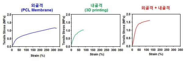 미세다공성유도관/3차원 프린팅기법으로 제조된 기관재생유도관 응력-신장률 곡선 (시료, 튜브 형태)