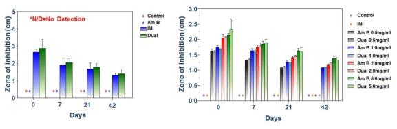 지지체에서 방출된 약물들의 병원체 사멸 효과 정량 (Zone of Inhibition, ZOI)