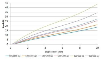 기관 스캐폴드의 물성 측정