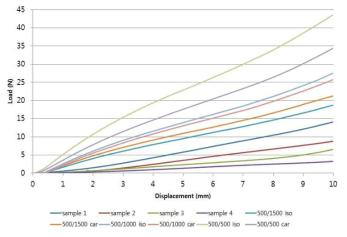 기관지 sample(1~4)과 기관 스캐폴드 압축시험결과 비교