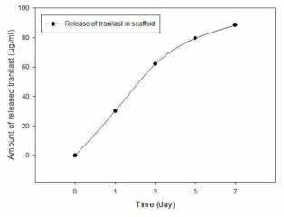 트라닐라스트 (Tranilast)의 약물 방출능 측정