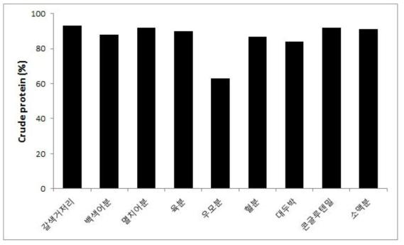 조피볼락의 곤충분 사료 원료의 단백질 소화율 (%)