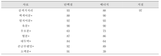 곤충분 원료 소화율 분석 결과(%)