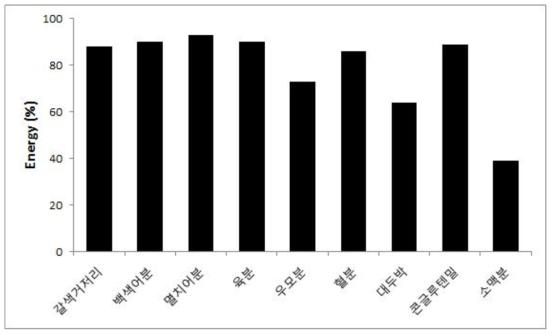 조피볼락의 곤충분 사료 원료의 에너지 소화율(%)