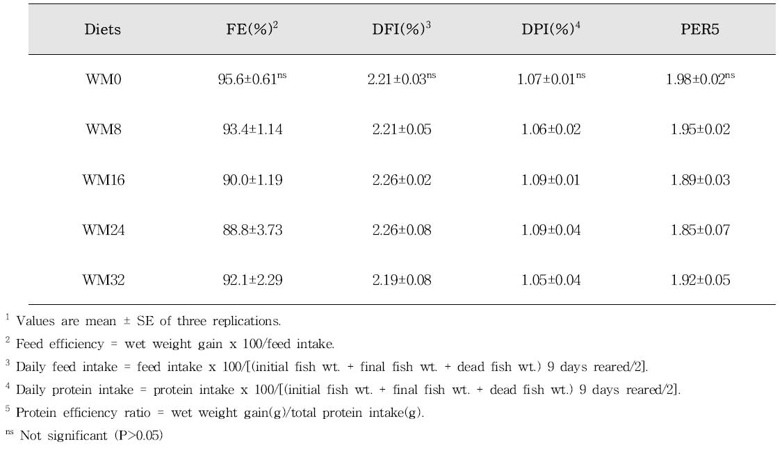 8주간 실험사료를 먹은 조피볼락 치어의 사료이용성
