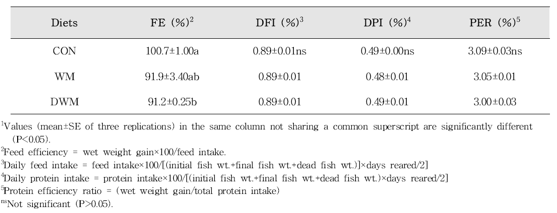 Feed utilization of juvenile rockfish fed the experimental diets for 14 weeks