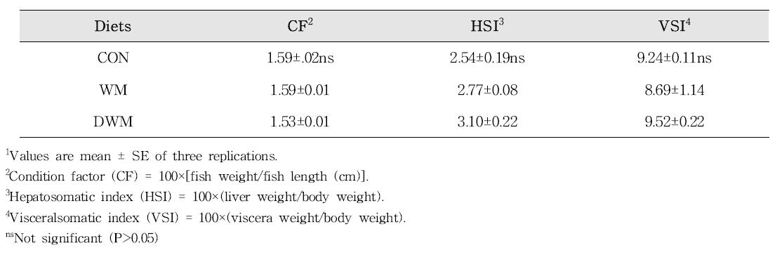 Morphological parameters of juvenile rockfish fed the experimental diets for 14 weeks1
