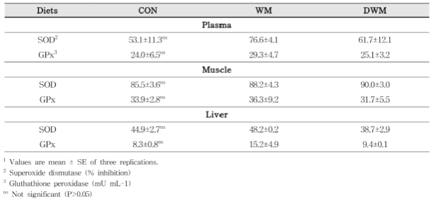 Antioxidant enzyme activities in plasma, muscle and liver of juvenile rockfish fed the experimental diets for 14 weeks