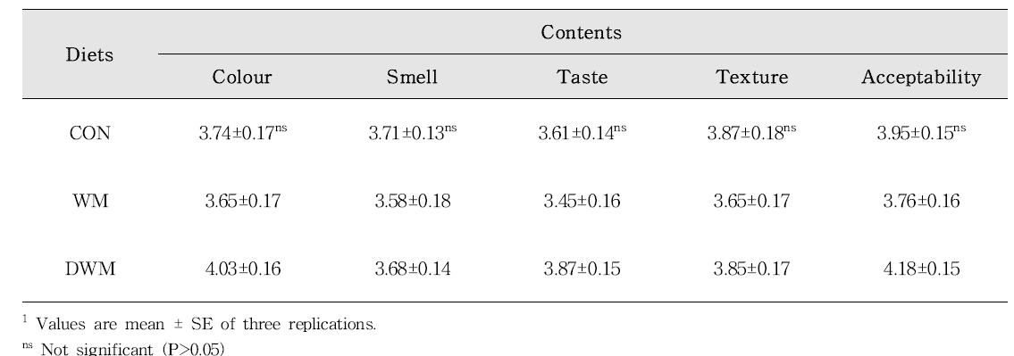 Sensory evaluation scores of rockfish fillet fed the experimental dies for 14 weeks