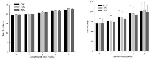 실험기간에 따른 전장 및 체중 성장