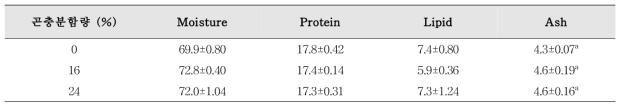 조피볼락 전어체 일반성분 및 지방산 조성