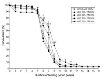 막걸리박(MSG) 함량에 따른 유충의 생존율