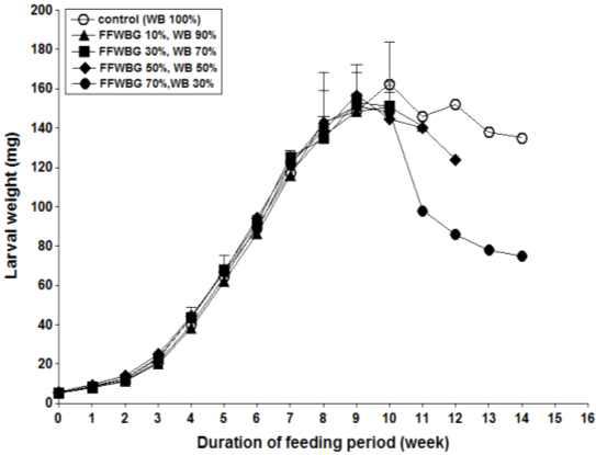 발효맥주박(FFWBG) 함량에 따른 유충의 생존율