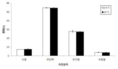 마이크로파 건조에서 보관온도별 수분 및 일반 조성분 *T-test: df=4, p>0.05