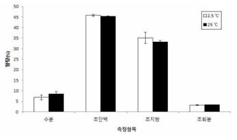 열풍 건조에서 보관온도별 수분 및 일반 조성분 *T-test: df=4, p>0.05