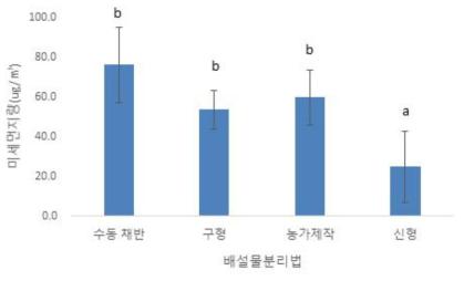 배설물분리 방법에 따른 미세먼지량 ※ 통계분석: One way ANOVA test: F(3,20)=11.161, p=0.0002; Tukey