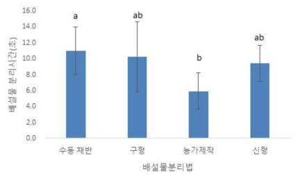 배설물분리 방법에 따른 15kg 당 배설물 분리 시간 ※ 통계분석: welch′s ANOVA test: F(3,10.877)=3.089, p=0.038; Tukey′s HSD