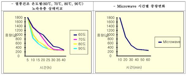 온도별(60℃, 70℃, 80℃, 90℃) 시간별 중량변화