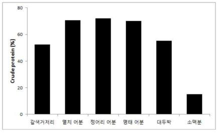 사료 원료의 조단백질 함량(%)