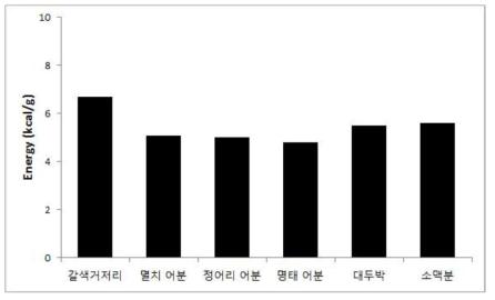 사료 원료의 에너지 함량(kcal/g)