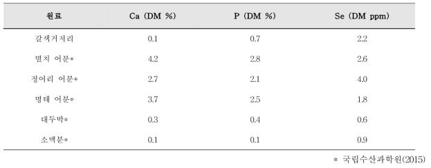 사료원료의 미량영양소 분석 결과(건물 기준)