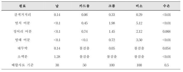 사료원료의 중금속 분석 결과 (ppm 건물기준)